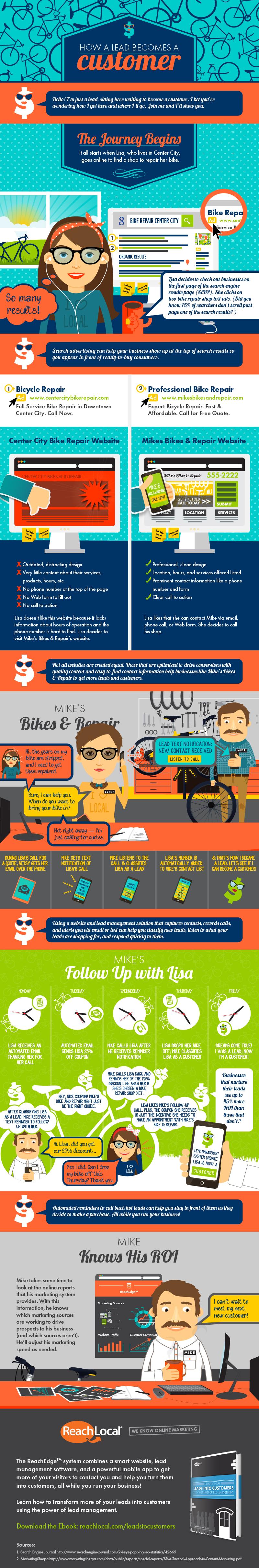 Da_lead_a_customer_infografica