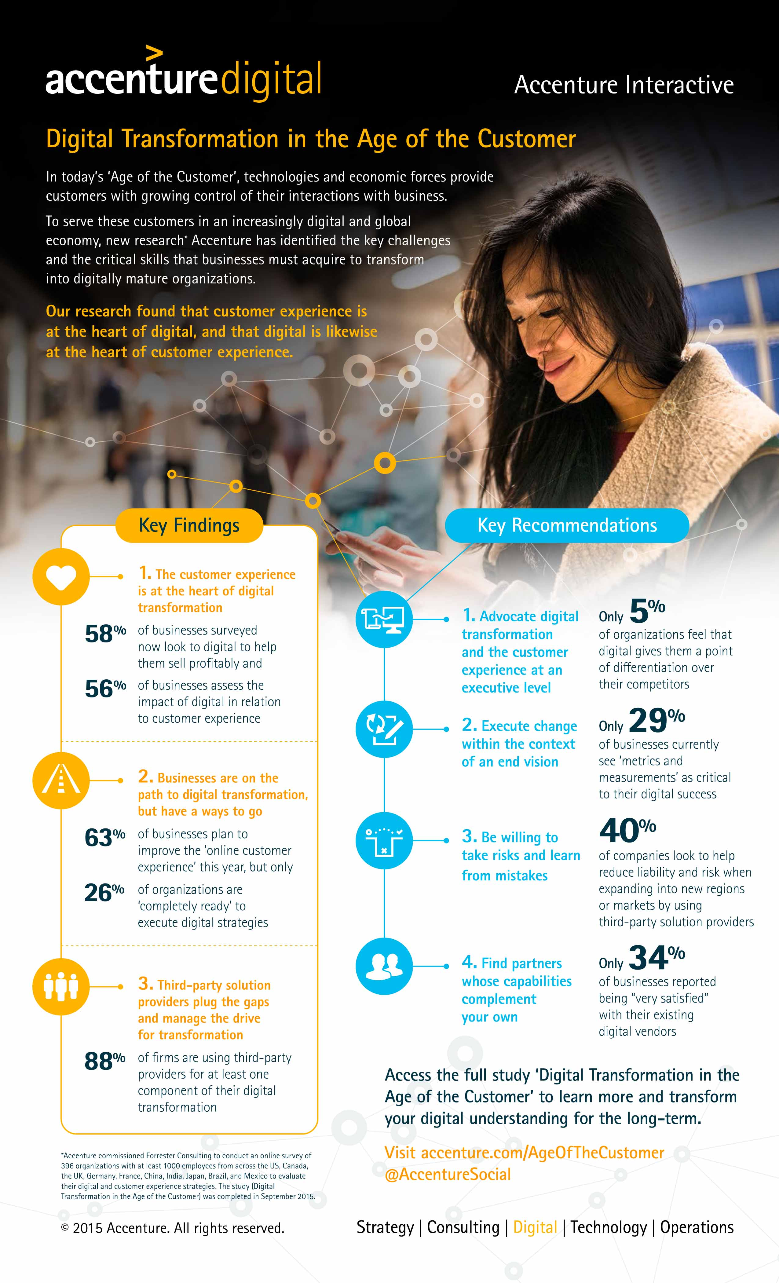 Digital Transformation In The Age Of The Customer