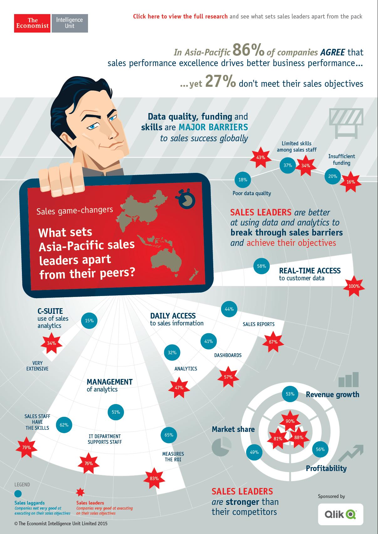 Qlik global infografica