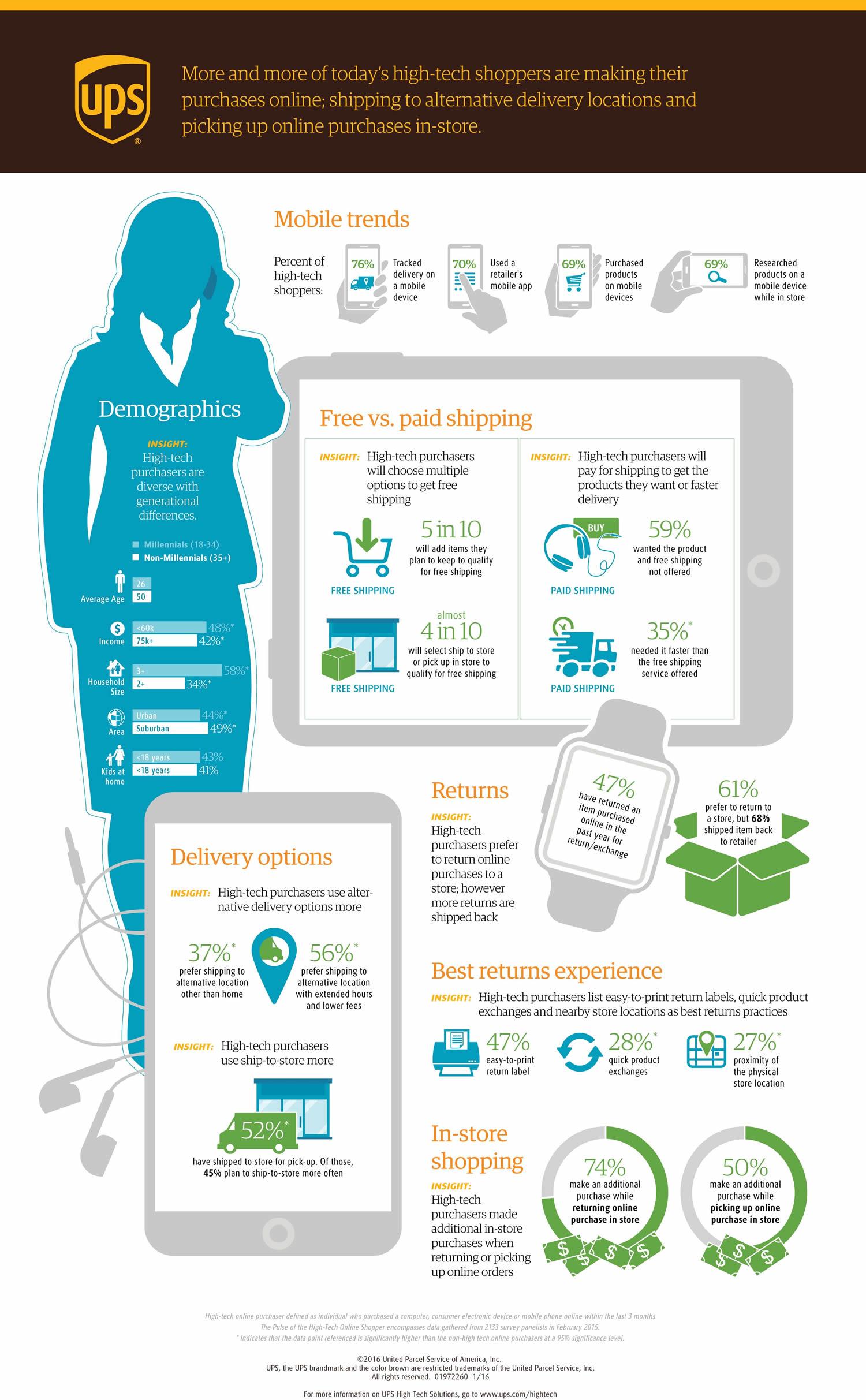 UPS High Tech Infographic 020316 digital-2