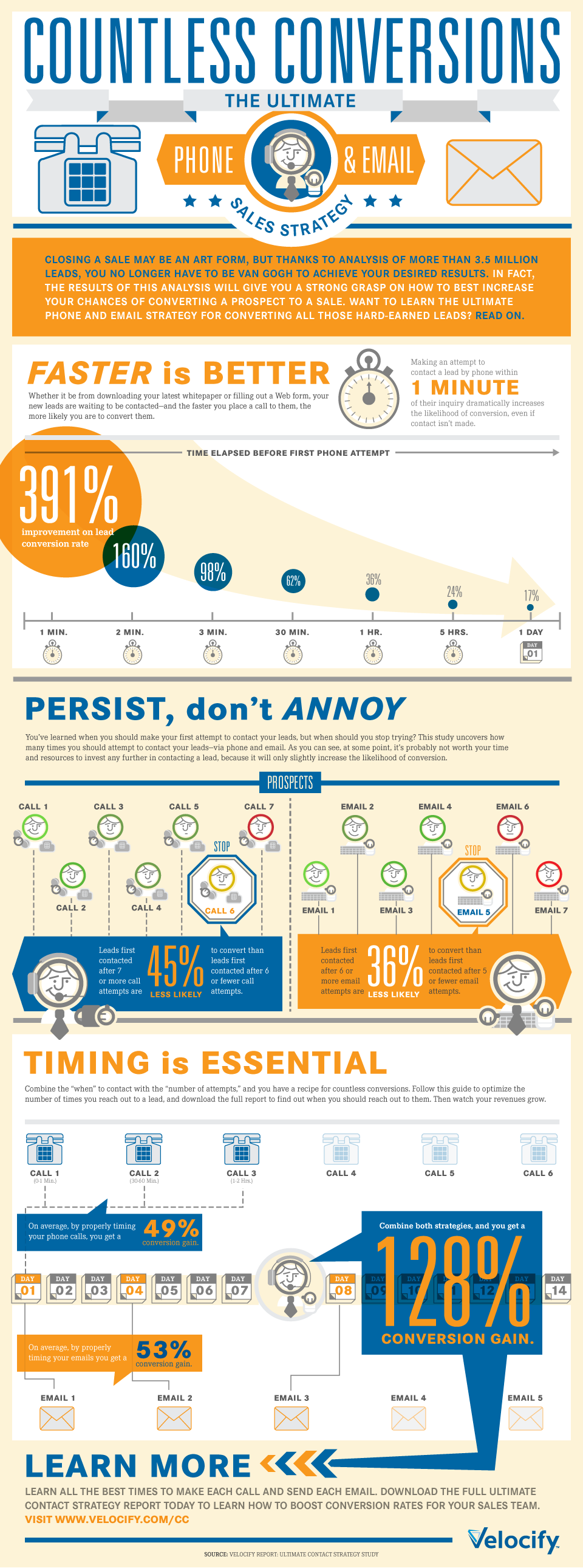 Velocify-Ultimate-Contact-Strategy-infographic