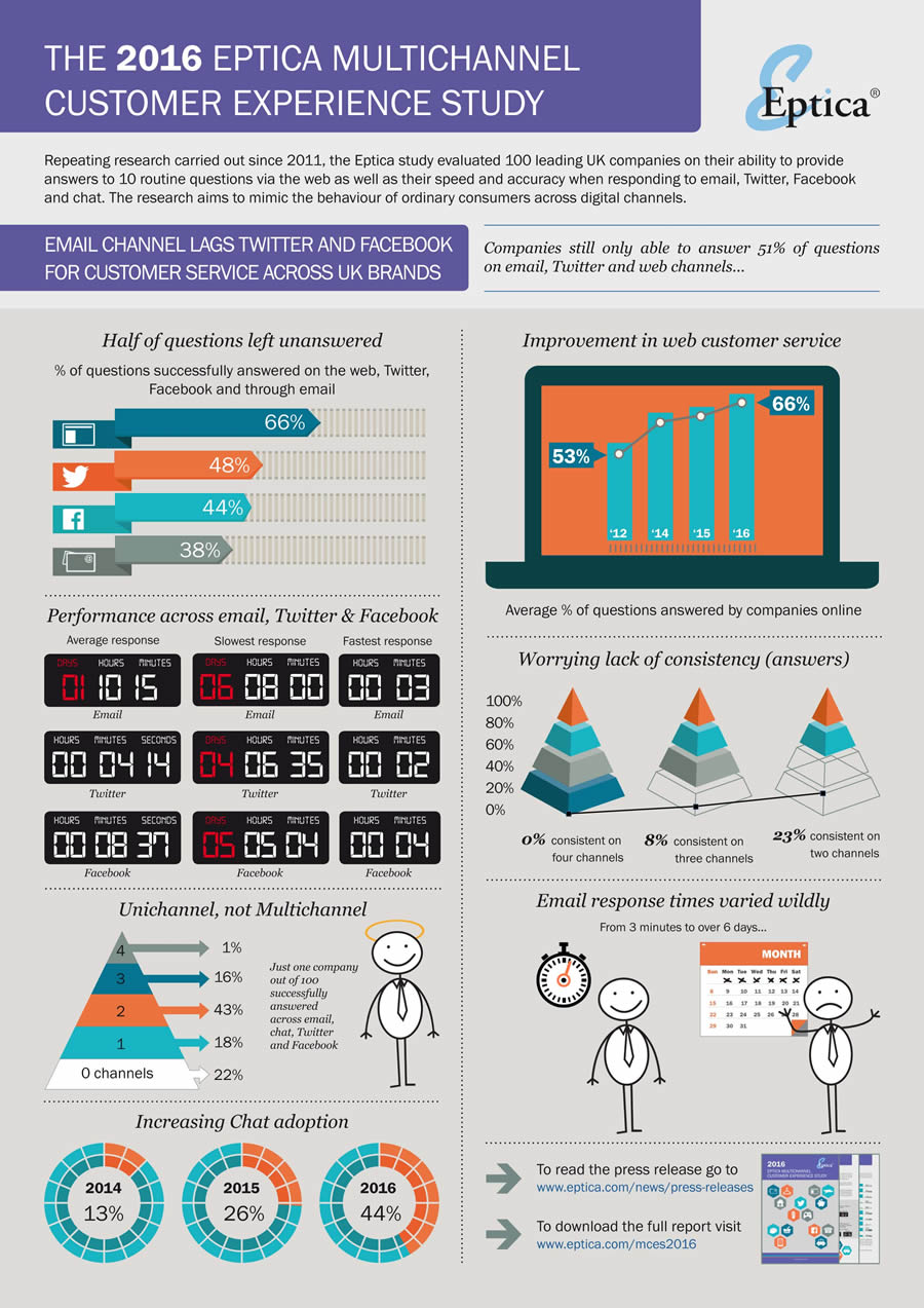 eptica_multichannel_customer_experience_2016_infographic