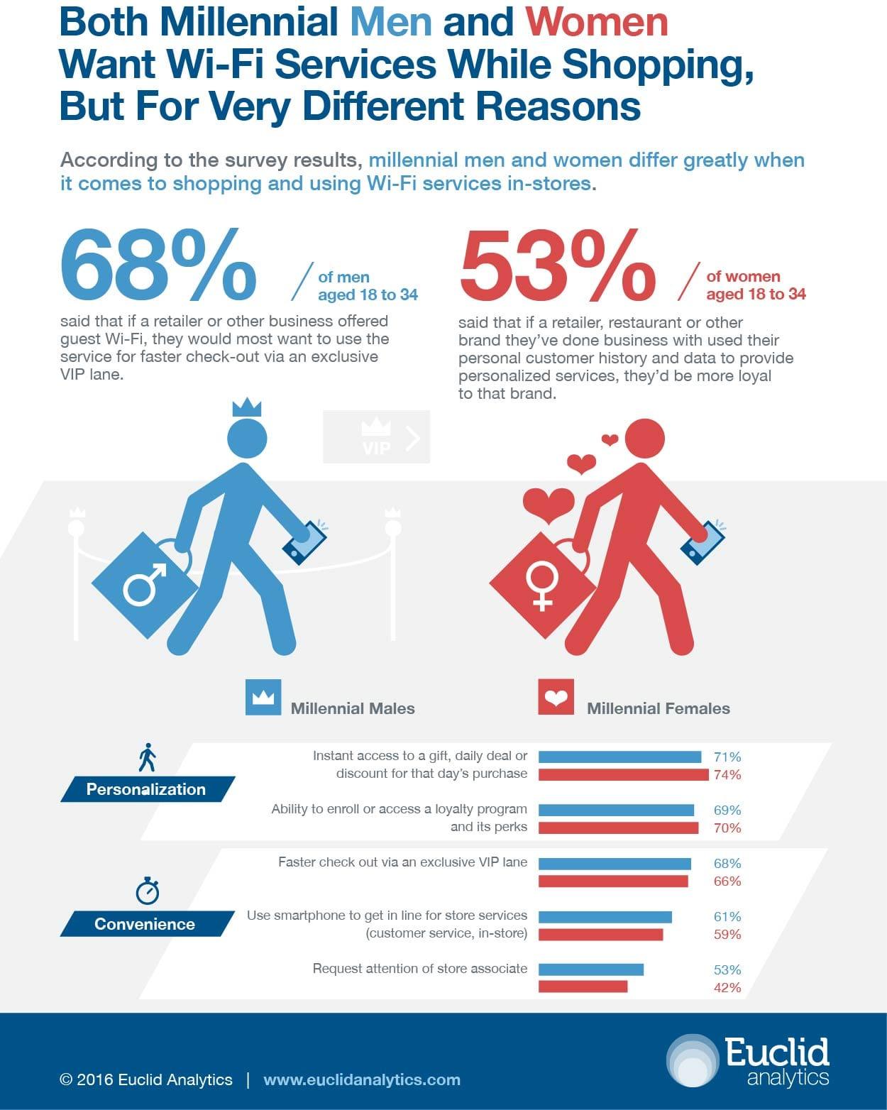 Euclid_Millennial-Preferences_Survey_Infografica