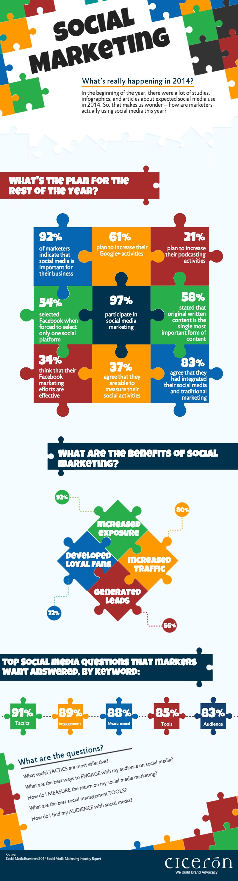 Social-Marketing-in-2014