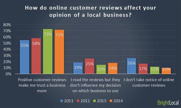 recensioni_online_survey_2