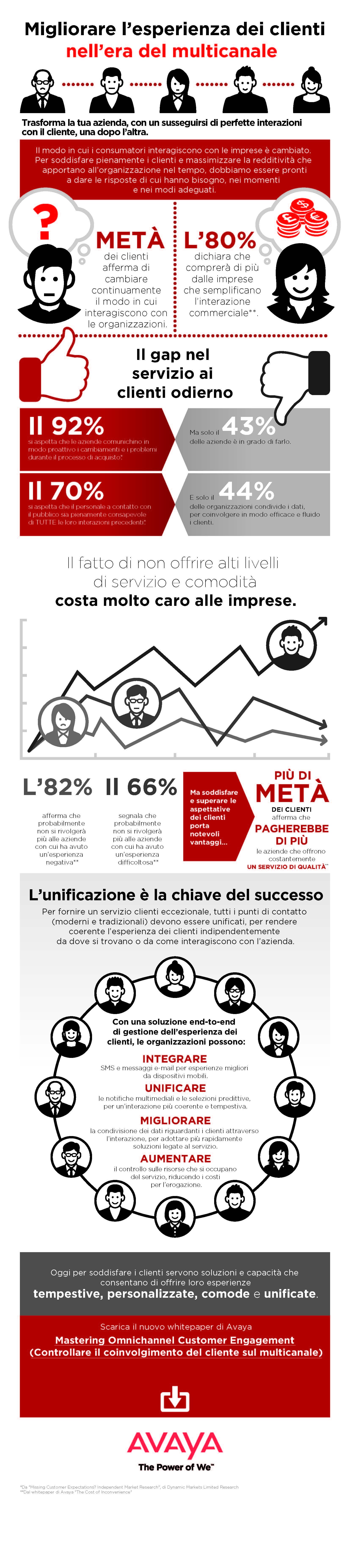 Avaya_CEM_Infografica