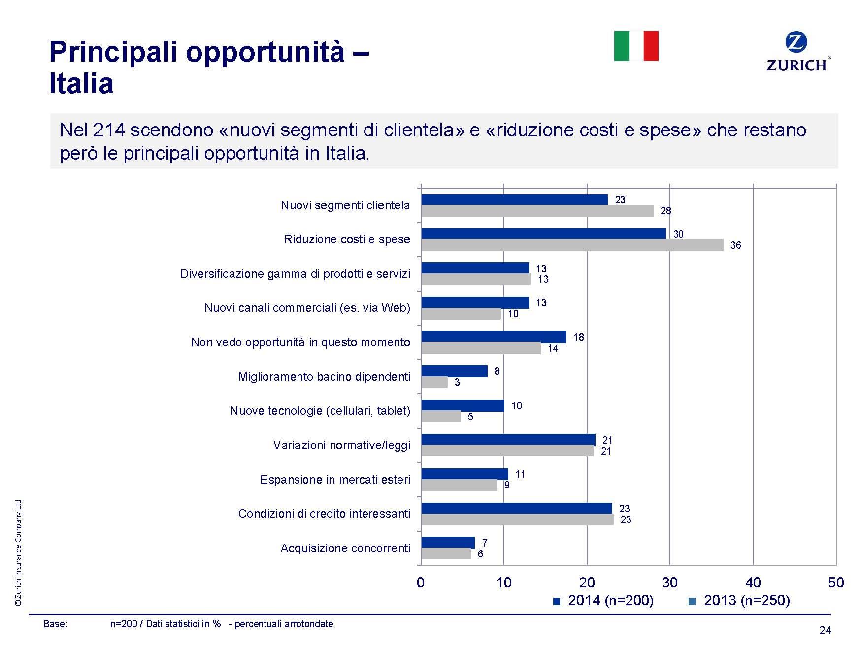 ZURICH_Ricerca  PMI 2014_Opportunità