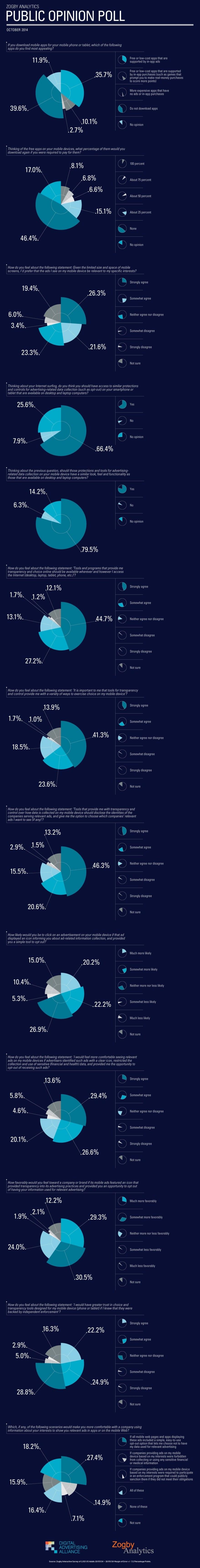 ZogbyAnalytics-USMobilePoll-infografica