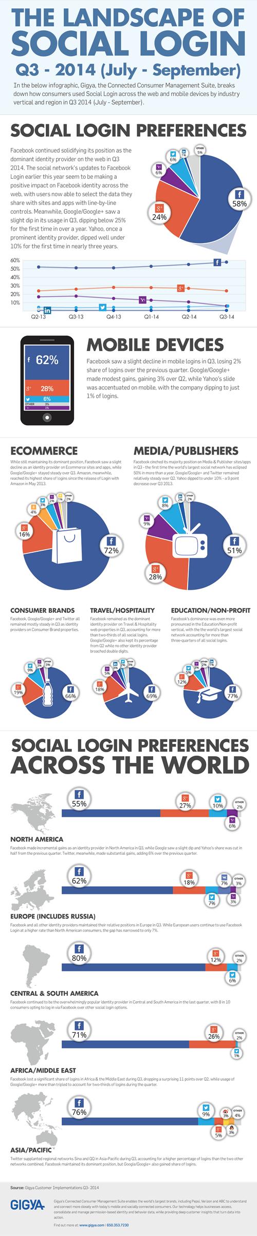 Social Login_Infografica