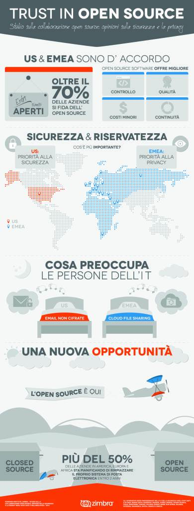 Zimbra-Ponemon-infographic_IT