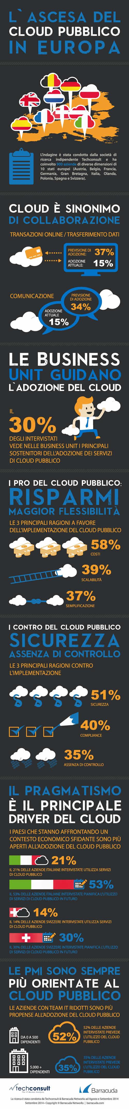 INFOGRAFICA_cloud pubblico
