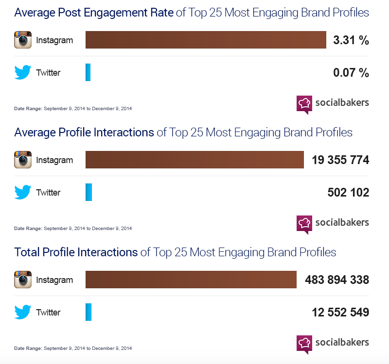 Twitter_Instagram_engagement