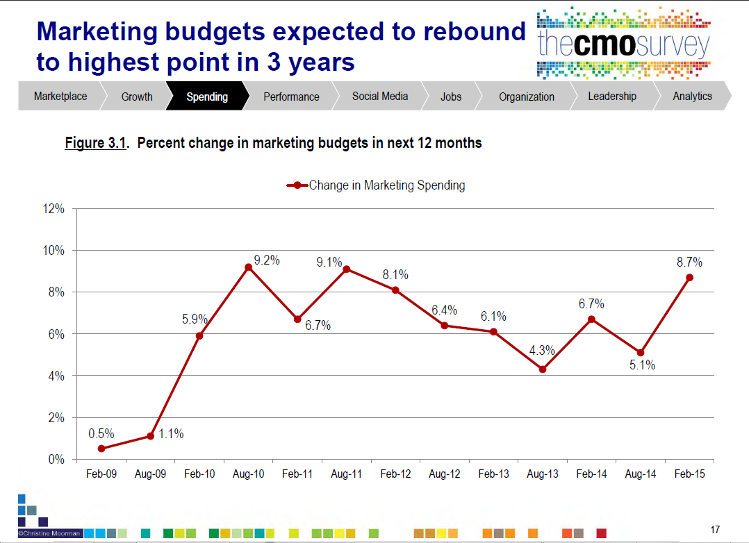 marketing_budget_2