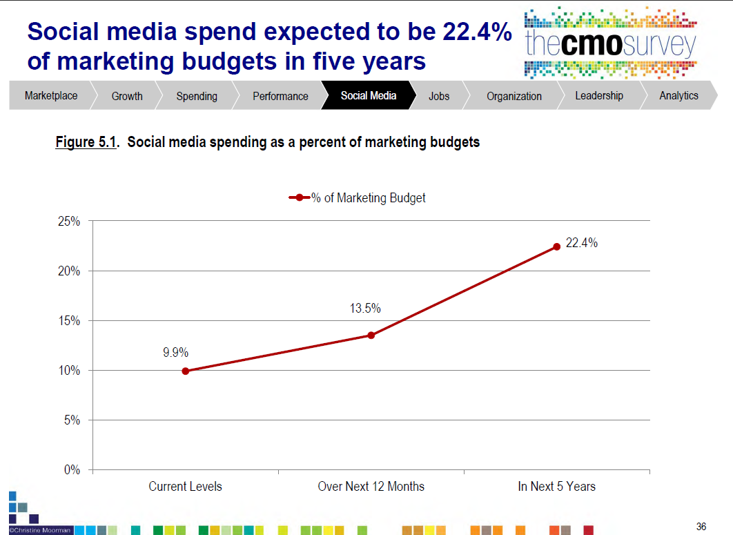 marketing_budget_3
