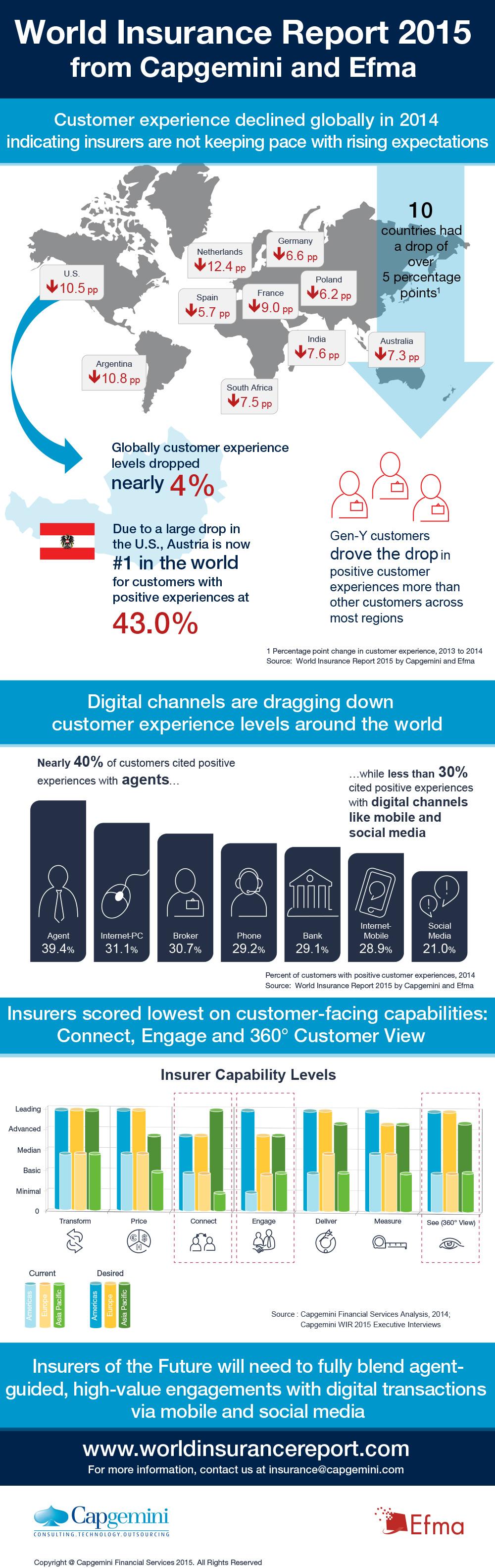 word insurance_infografica