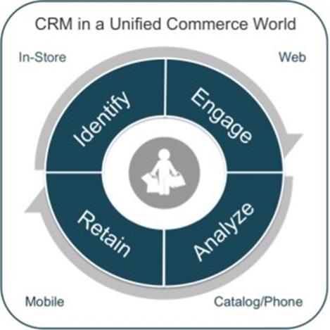 Retailers_CX_Customer Engagement_Boston Retail Partners_2