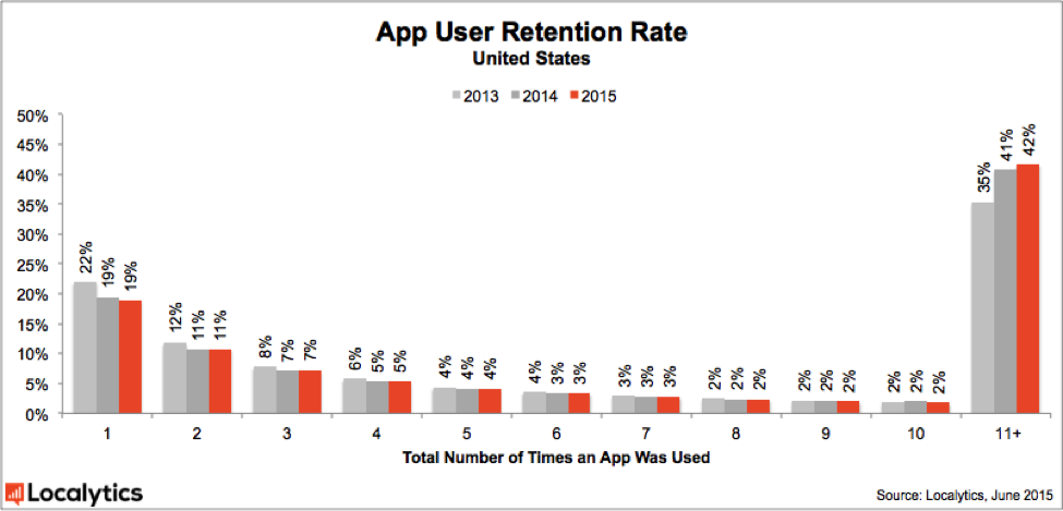 App_User_Retention_Rate1
