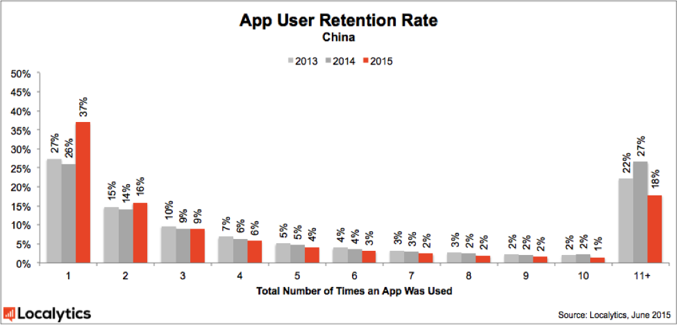 App_User_Retention_Rate2