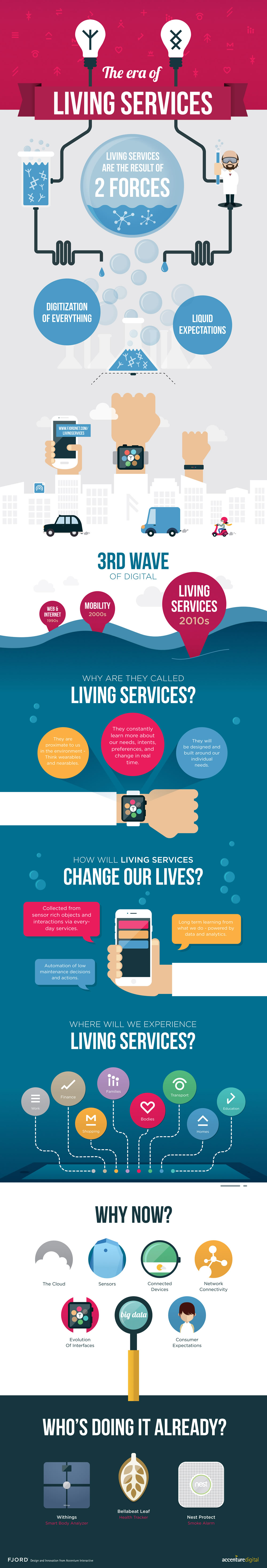 Living-Services_Infografica