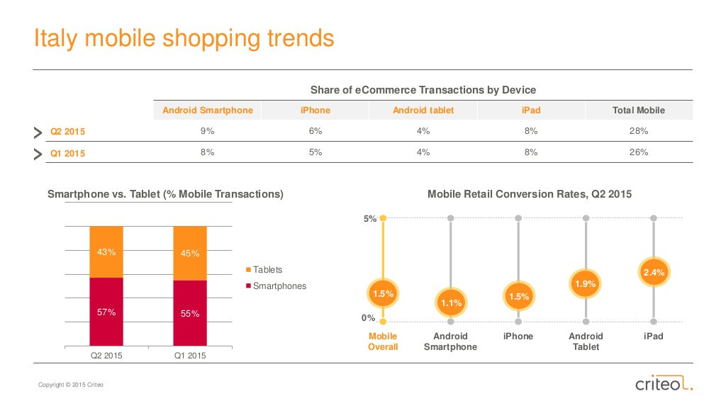 criteo-state-of-mobile-commerce-report-q2-2015-37-1024