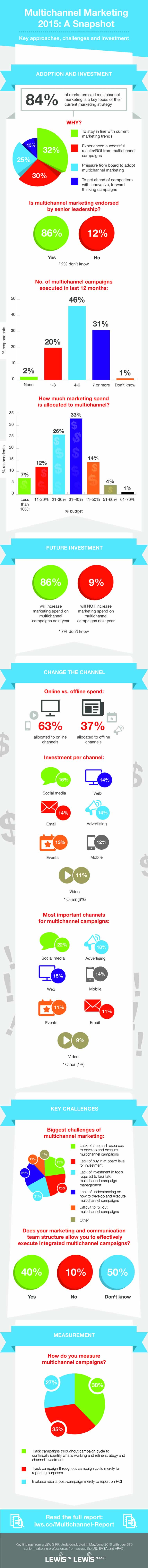 Infographic_Multichannel_2015