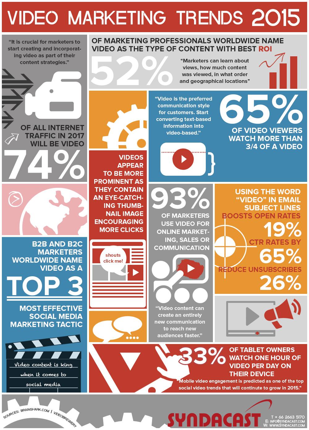 video-marketing-2015_infografica
