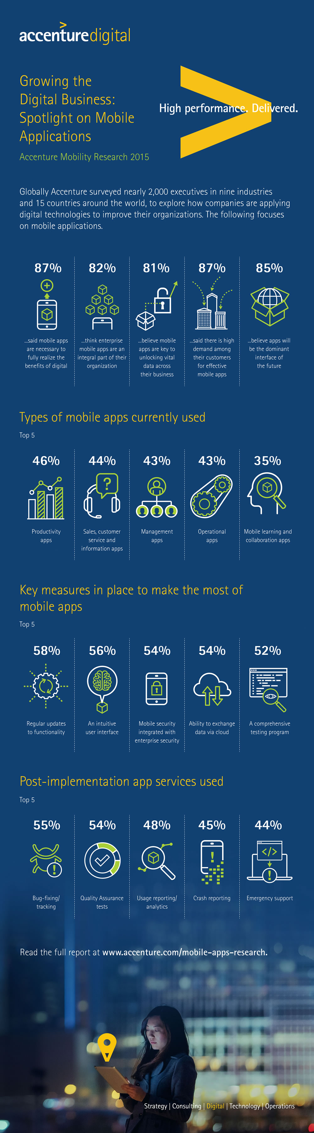 Accenture-Mobility-Research-Infographic-Mobile-App