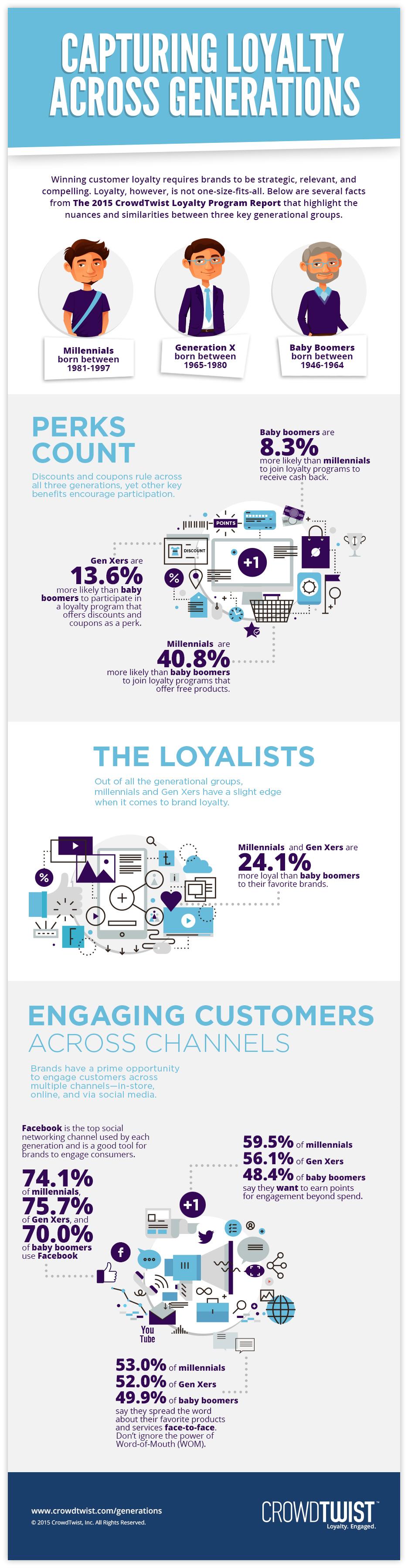 Loyalty generazioni_Infografica