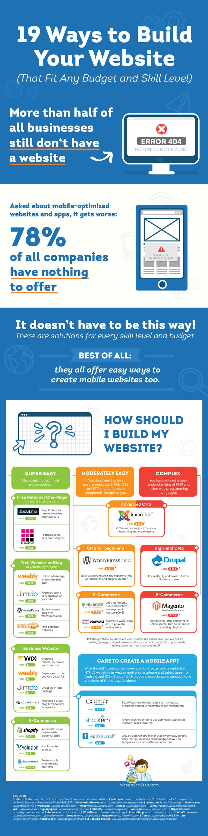 Software creazione sito web Infografica