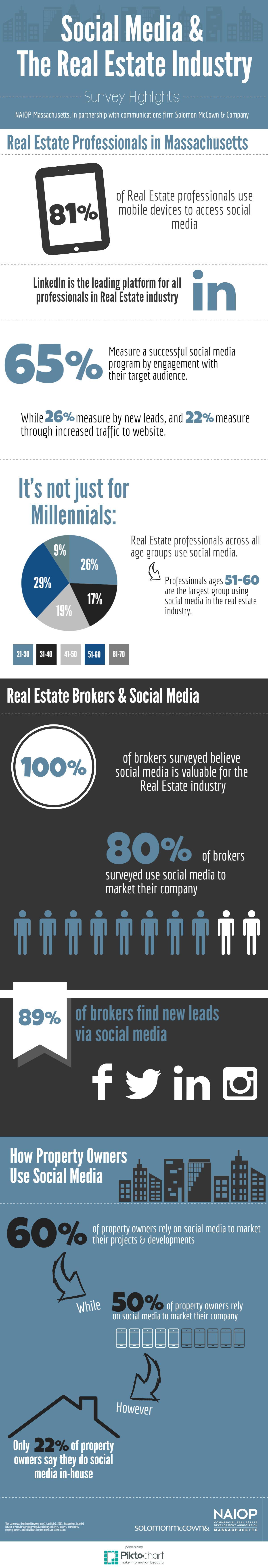 social-media-settore immobiliare-infografica