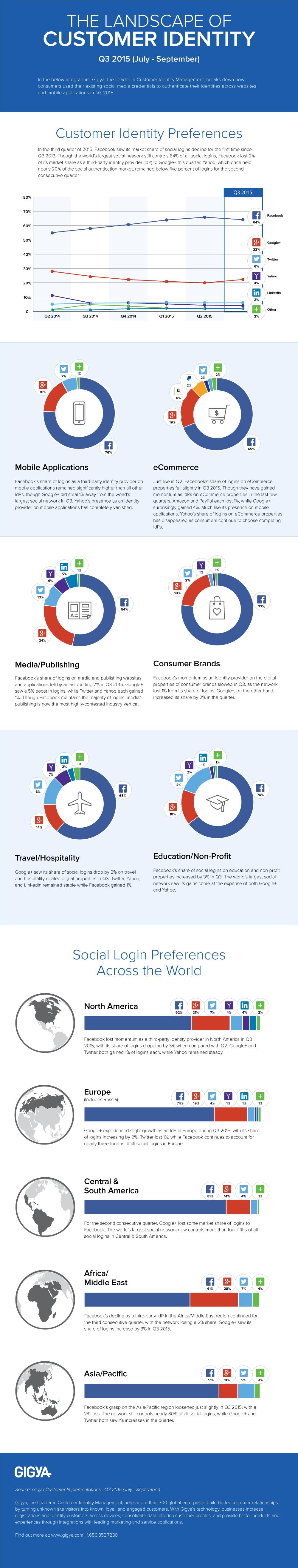 Facebook login_infografica