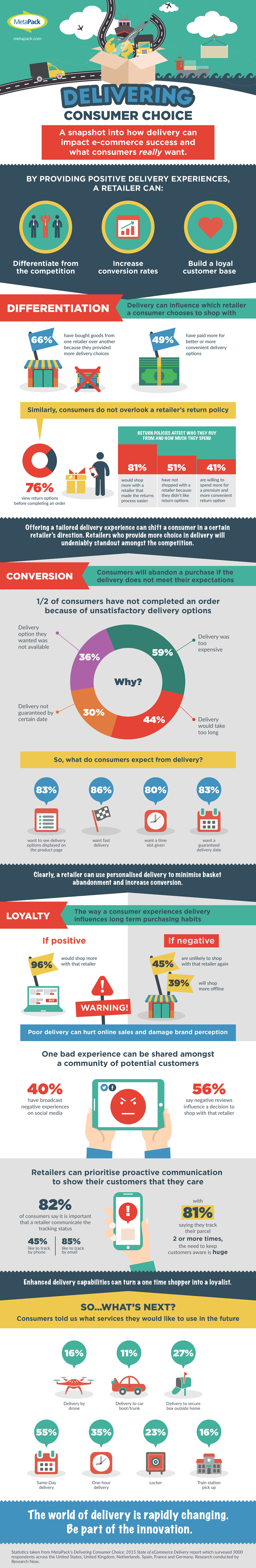 MetaPack_survey infografica