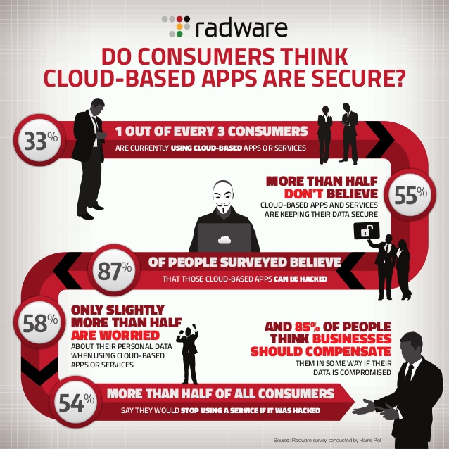 do-consumers-think-cloudbased-apps-are-secure-1-638