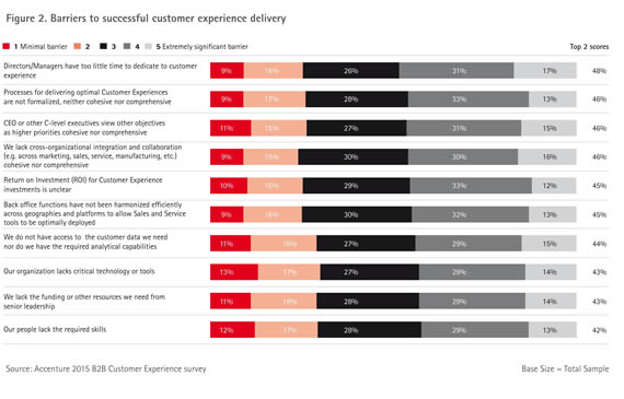 Accenture-Strategy-B2B-Customer-Experience-2015-Research-Report-4