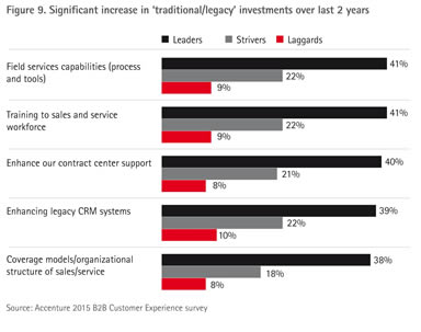 Accenture-Strategy-B2B-Customer-Experience-2015-Research-Report-9
