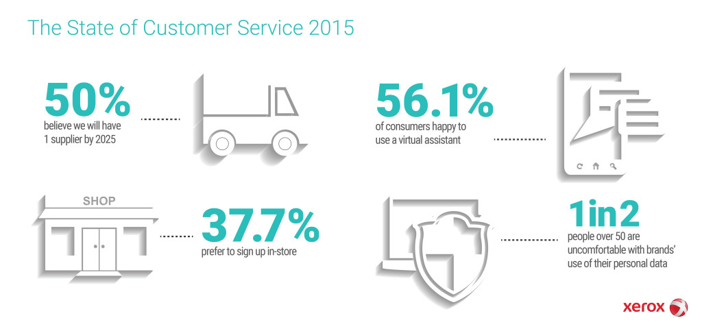 Xerox State of Customer Service 2015 Survey