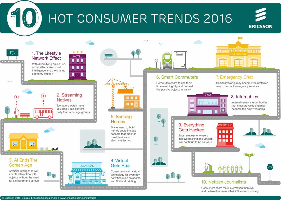 ericsson-consumerlab-10-hot-consumer-trends-2016-infographic
