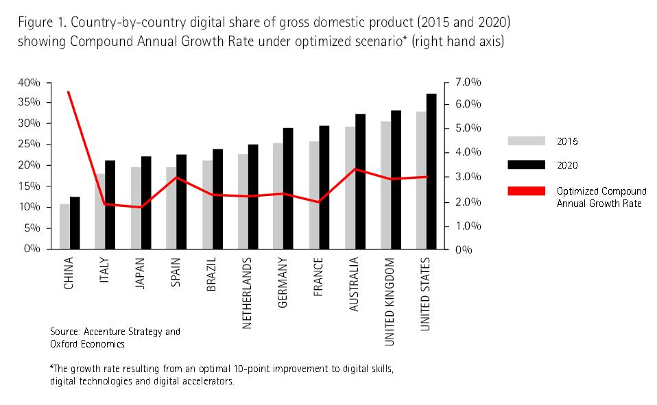 Accenture_digital economies