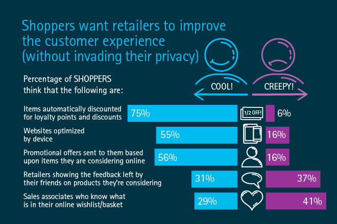 Accenture-Global-Retail-Findingspanel2-12
