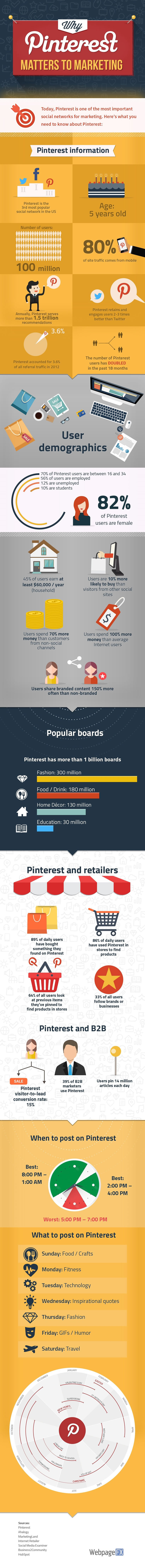 Pinterest_dati_infografica