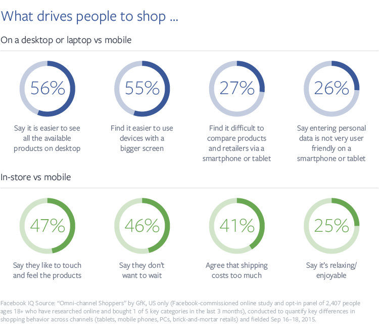 mobile shopping study