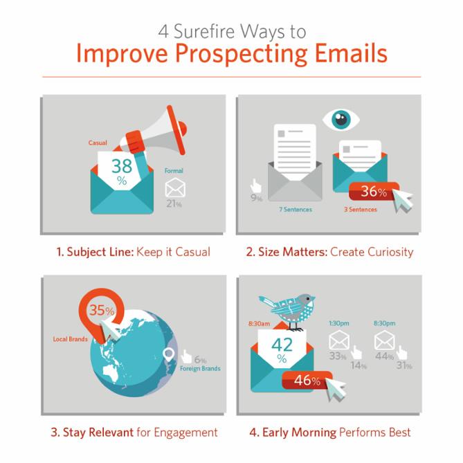 Come migliorare il tasso di apertura delle mail prospect