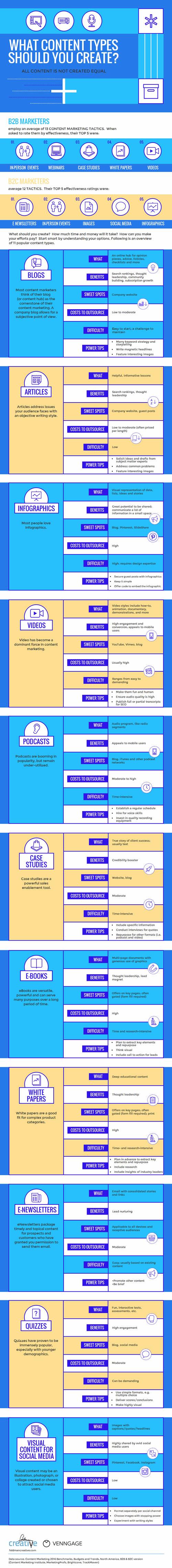 Tipologie di contenuti sul web_infografica