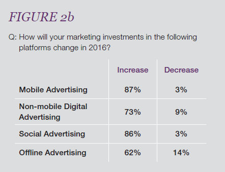 mobile marketing spesa_1