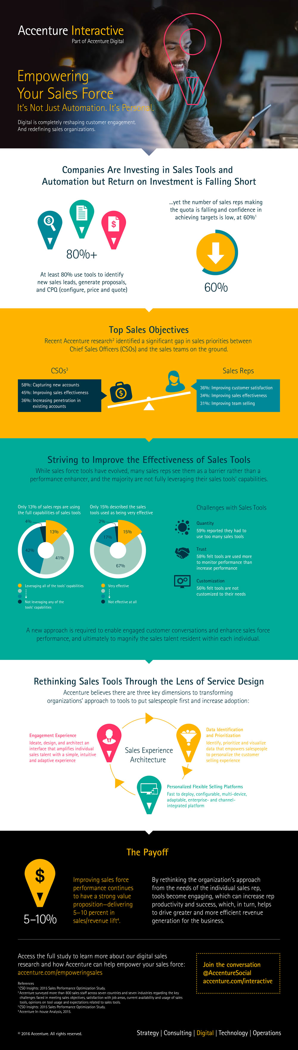 Accenture-Empowering-Your-Sales-Force-Digital-Sales-POV-Final-Infographic