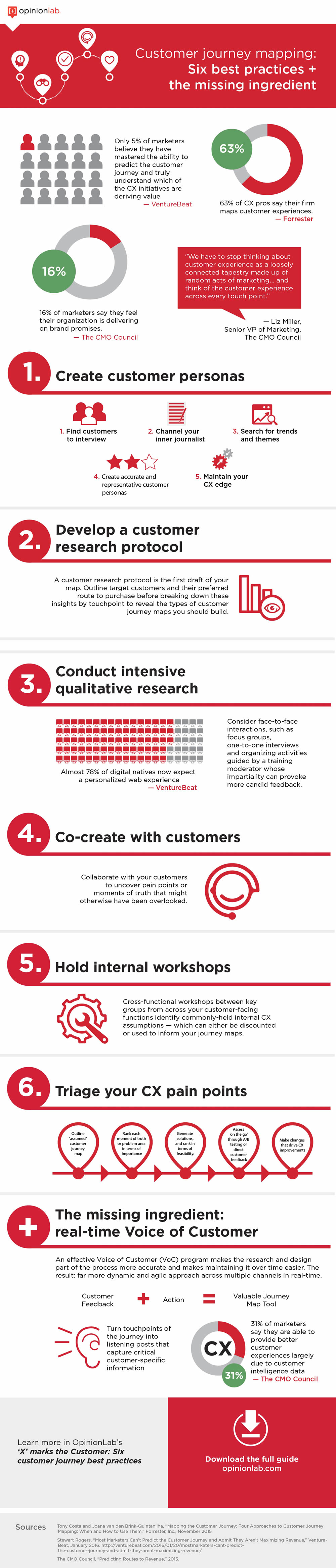Infographic-Customer-Journey-Mapping-six-best-practices-1