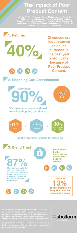 shopping journey descrizione incompleta dei prodotti_infografica