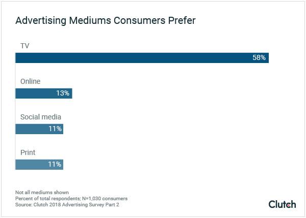 studio pubblicità preferenze consumer_1