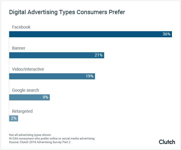 studio pubblicità preferenze consumer