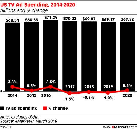 studio advertising investimenti tv 2018
